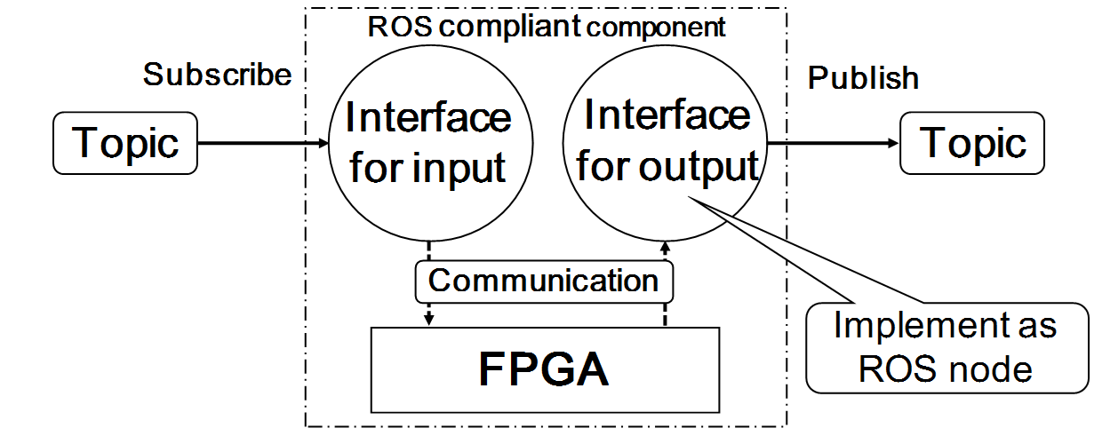 What is ROS-compliant FPGA components|ROSxFPGA=OpenReroc Project